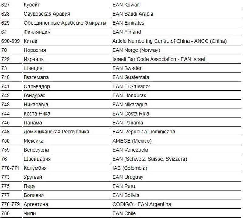 Штрих коды товаров по странам изготовителей и их расшифровка