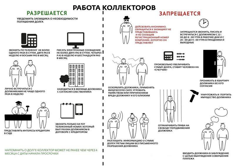 Жалоба в Роскомнадзор на коллекторов: образец заполнения