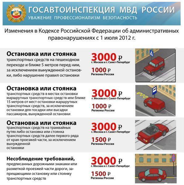 Штраф за парковку перед или на пешеходном переходе