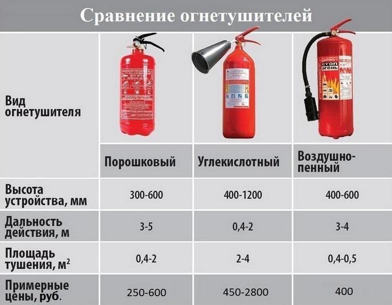 Каковы срок годности и периодичность проверки огнетушителей