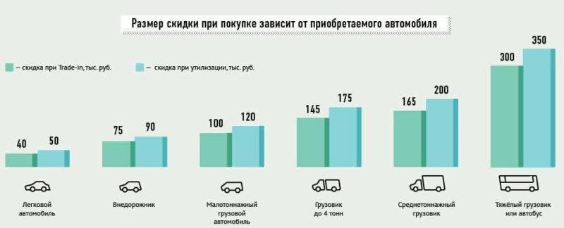 Порядок и условия утилизации автомобилей