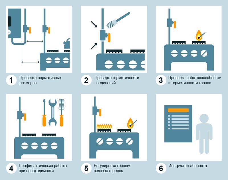 Как проводится техническое обслуживание газового оборудования