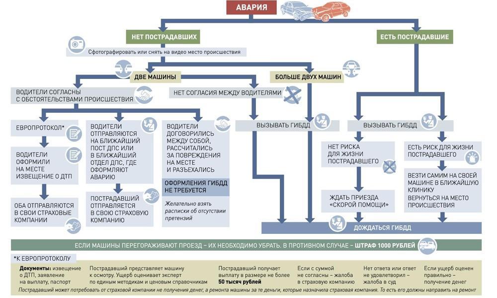 Образец составления Европротокола при ДТП