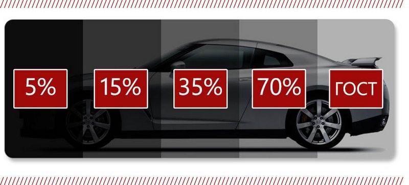 Как избежать штрафа за тонировку стекол автомобиля