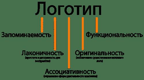 Как зарегистрировать логотип