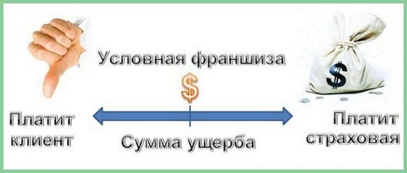 Что такое франшиза в автостраховании простыми словами