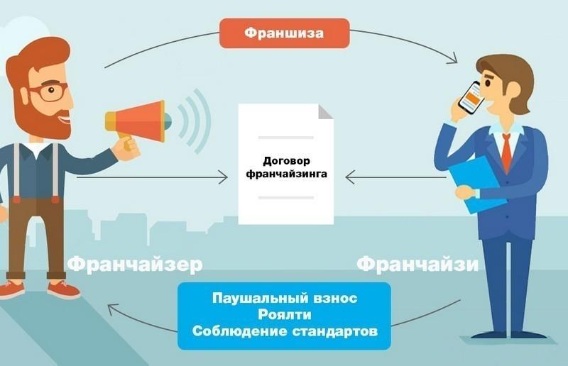 Образец договора коммерческой концессии (франчайзинга)