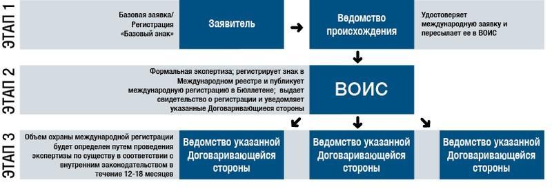 Как сделать международную регистрацию на товарный знак