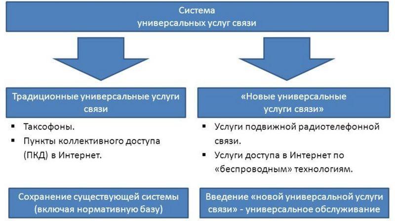 Как получить лицензию на предоставление услуг связи