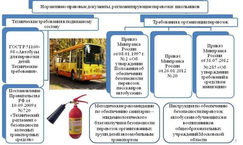 Ответственность за нарушение правил перевозки пассажиров в автобусах