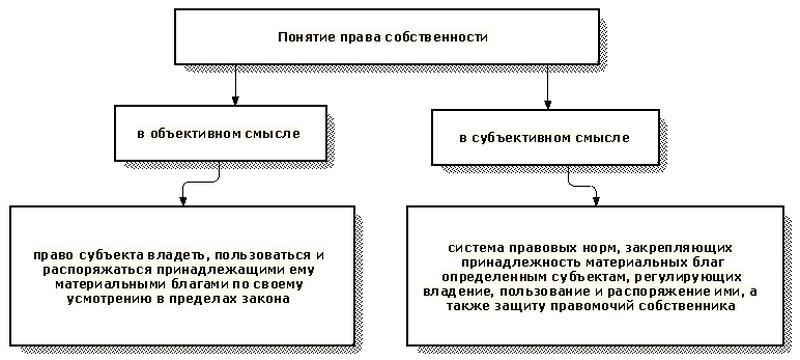 Права на использование программ для ЭВМ