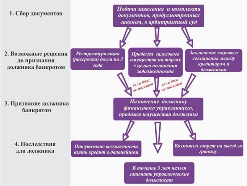 Особенности банкротства физ лиц при ипотеке