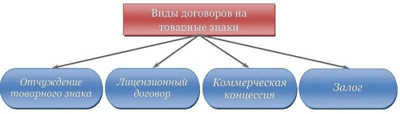 Особенности договора об отчуждении исключительного права на товарный знак