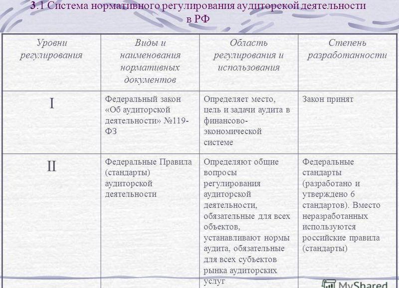 Порядок лицензирования аудиторской деятельности