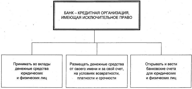 Как получить лицензию на осуществление банковской деятельности