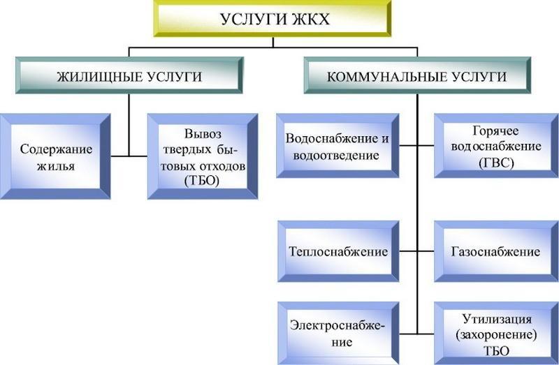 Порядок лицензирования управляющих компаний в сфере ЖКХ
