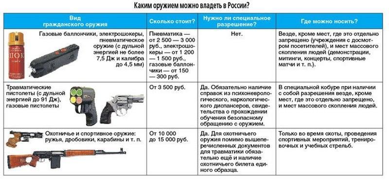 Как получить лицензию на холодное оружие