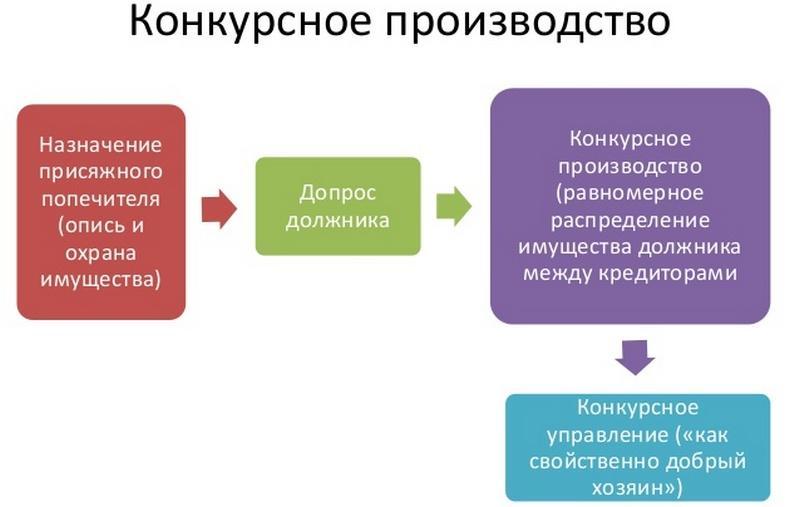 процедура банкротства кредитной организации