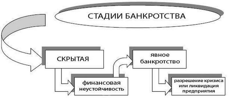 Особенности банкротства кредитных организаций