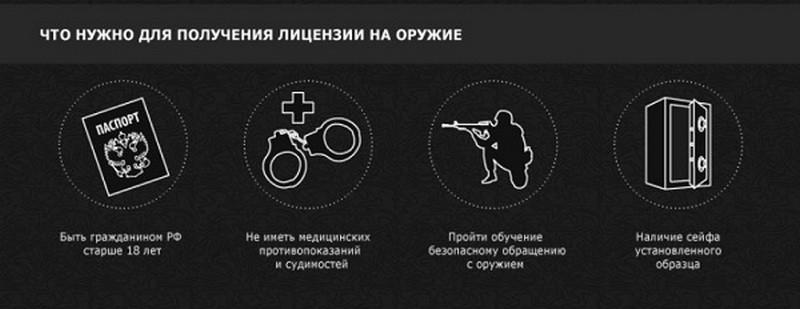 Можно ли получить разрешение на нарезное оружие