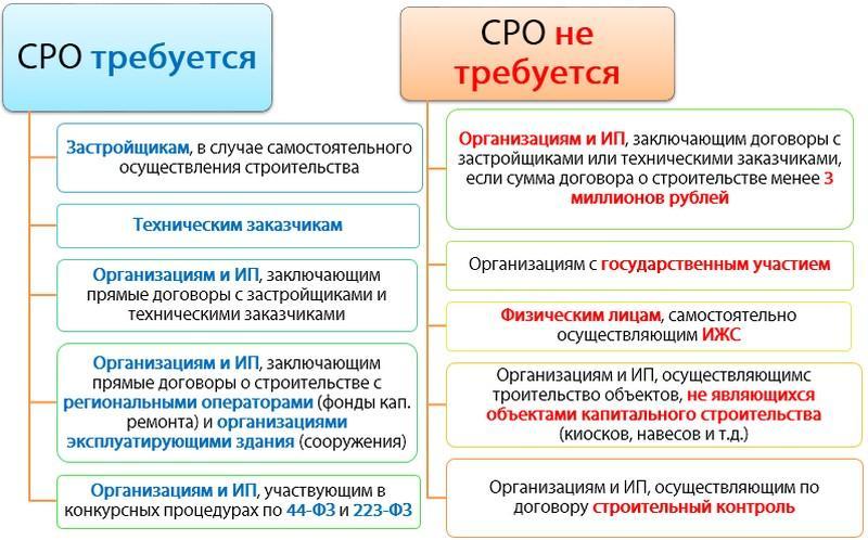 Как правильно выбрать СРО арбитражных управляющих