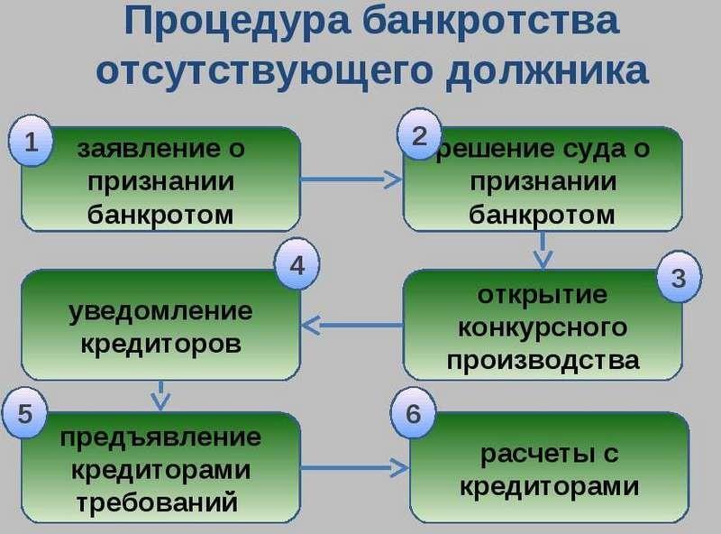 Как получить банкротство по упрощенной схеме