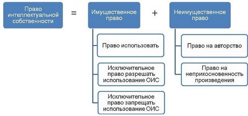Особенности права интеллектуальной собственности
