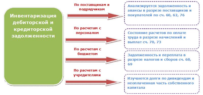 Как проводится инвентаризация задолженностей