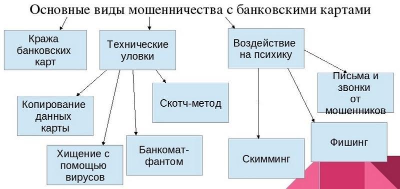 Изображение - Сложно ли доказать мошенничество kak-dokazat-fakt-moshennichestva1