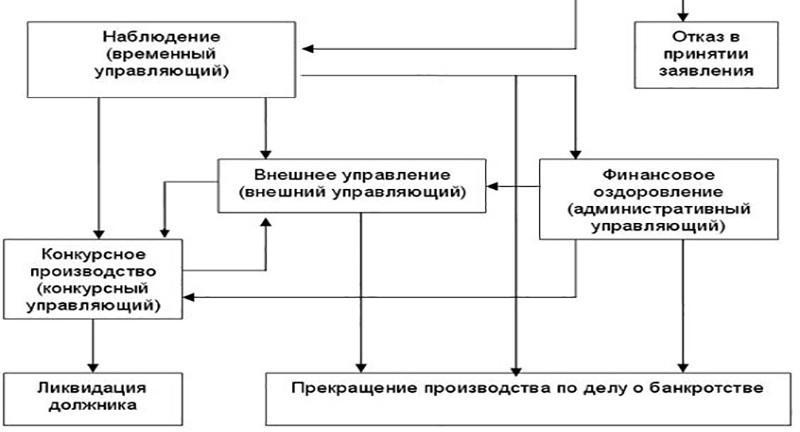 Что такое конкурсное производство в процедуре банкротства