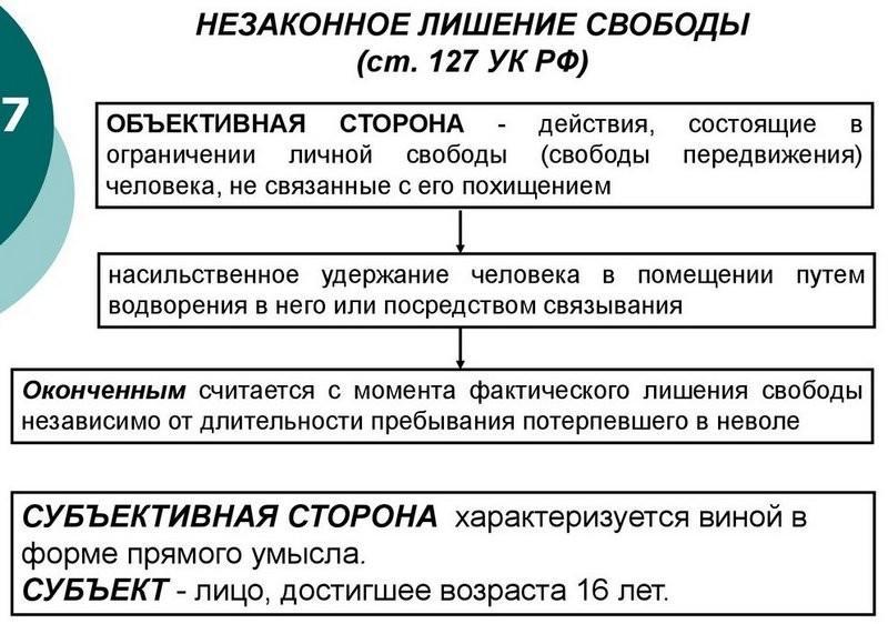 Ответственность за незаконное лишение свободы по ст 127 УК РФ