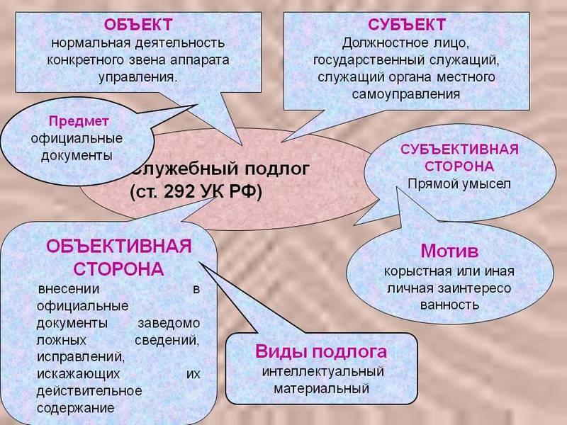 уголовный кодекс подлог документов