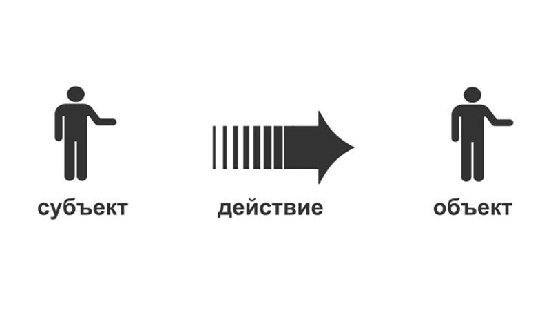 Субъект и объект