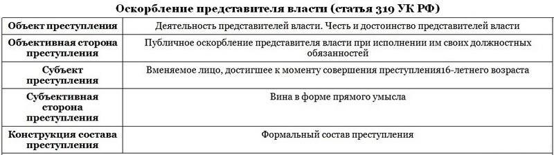 Суровое наказание по статье за оскорбление Президента