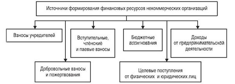 Как проводится ликвидация некоммерческих организаций (НКО)