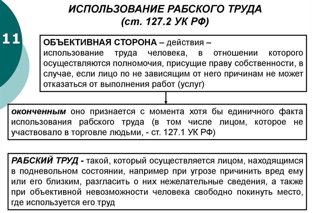 Определение рабства и ответственность по статье 127.2 УК РФ