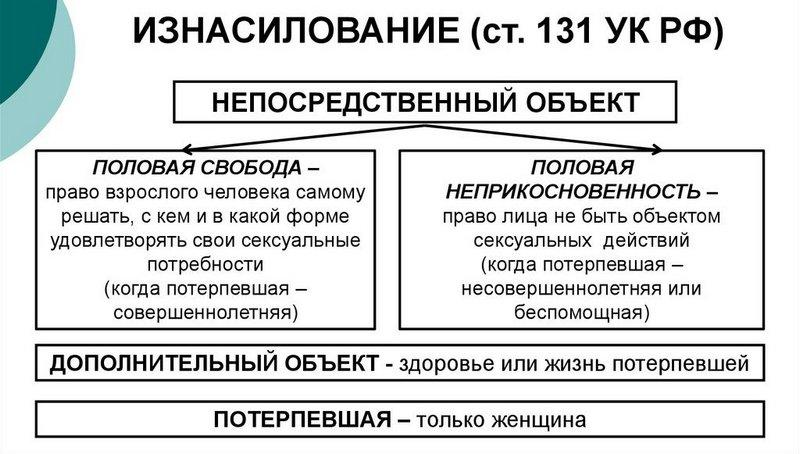 уголовный кодекс статья 131 часть 2