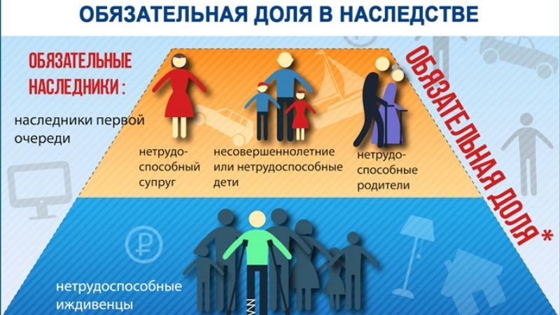 Кто имеет право на обязательную долю в наследстве по ст 1149 ГК РФ