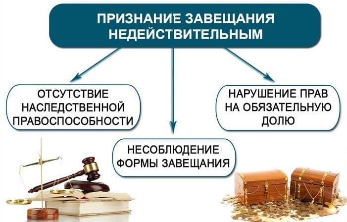 Условия и последствия признания завещания недействительным по ст 1131 ГК РФ