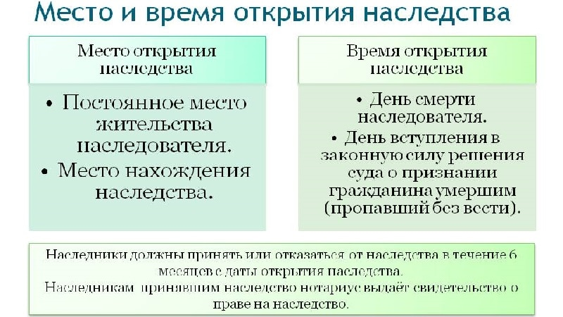 Где и когда производится открытие наследства по статьям 1113, 1114, 1115 ГК РФ