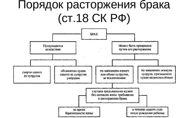 Основания и условия расторжения брака по семейному кодексу РФ