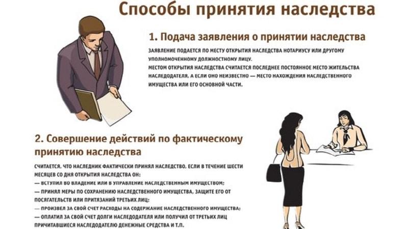 Ст 1153 ГК РФ - Способы принятия наследства