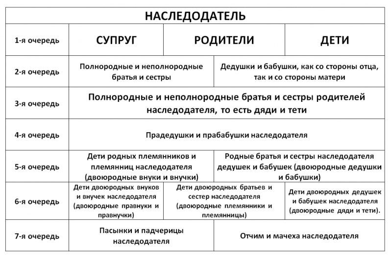 Очередность и схемы наследования по закону по ст 1141 ГК РФ